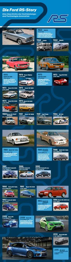 Ford RS-Story. Zum vergrößern auf das Bild klicken. (Grafik: Ford)