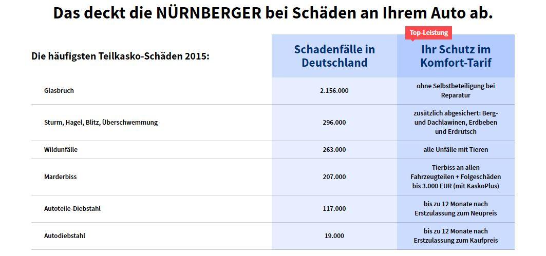 Haufigste Schäden Autoversicherung der NÜRNBERGER