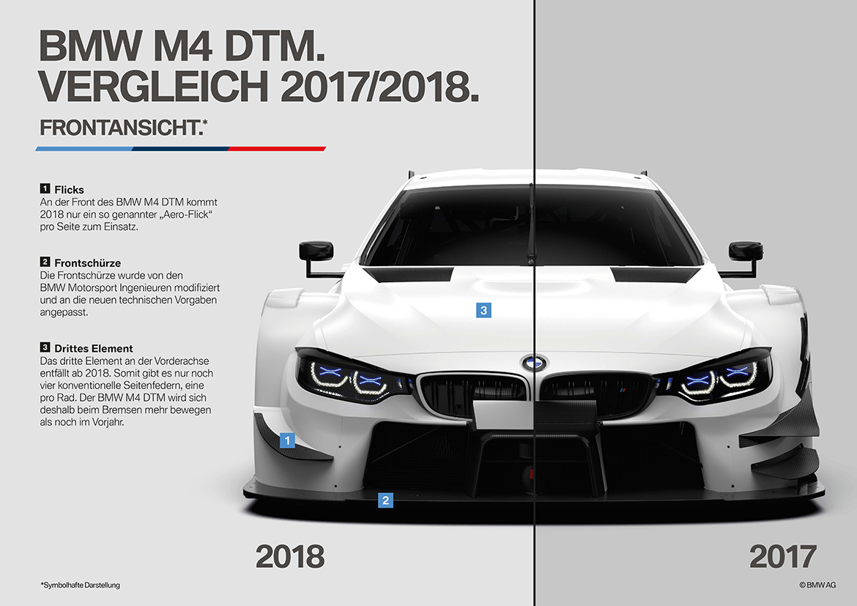 Vergleich von BMW M4 DTM Jahrgang 2017 & 2018 (Foto: BMW)